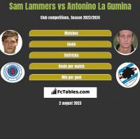 Sam Lammers vs Antonino La Gumina h2h player stats