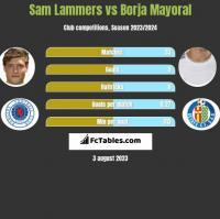 Sam Lammers vs Borja Mayoral h2h player stats