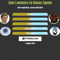 Sam Lammers vs Duvan Zapata h2h player stats