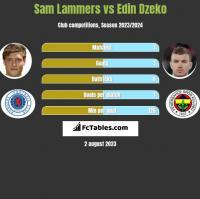 Sam Lammers vs Edin Dzeko h2h player stats