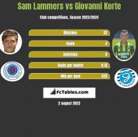 Sam Lammers vs Giovanni Korte h2h player stats