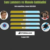 Sam Lammers vs Manolo Gabbiadini h2h player stats