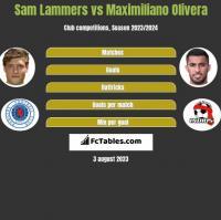 Sam Lammers vs Maximiliano Olivera h2h player stats