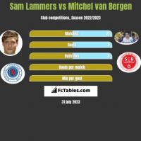 Sam Lammers vs Mitchel van Bergen h2h player stats