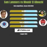 Sam Lammers vs Mounir El Allouchi h2h player stats