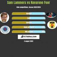 Sam Lammers vs Navarone Foor h2h player stats