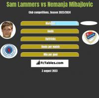 Sam Lammers vs Nemanja Mihajlovic h2h player stats
