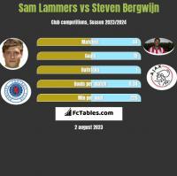 Sam Lammers vs Steven Bergwijn h2h player stats