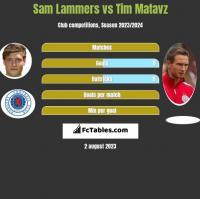 Sam Lammers vs Tim Matavz h2h player stats