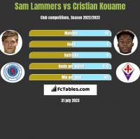 Sam Lammers vs Cristian Kouame h2h player stats