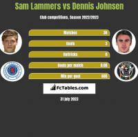 Sam Lammers vs Dennis Johnsen h2h player stats