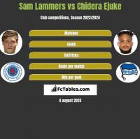 Sam Lammers vs Chidera Ejuke h2h player stats
