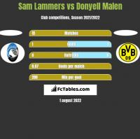 Sam Lammers vs Donyell Malen h2h player stats