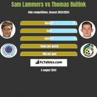 Sam Lammers vs Thomas Buitink h2h player stats