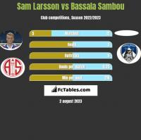 Sam Larsson vs Bassala Sambou h2h player stats