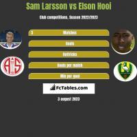 Sam Larsson vs Elson Hooi h2h player stats
