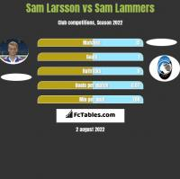 Sam Larsson vs Sam Lammers h2h player stats