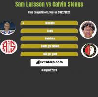 Sam Larsson vs Calvin Stengs h2h player stats