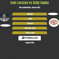 Sam Larsson vs Cody Gapko h2h player stats