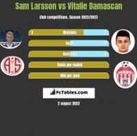 Sam Larsson vs Vitalie Damascan h2h player stats