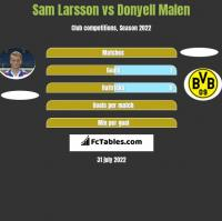 Sam Larsson vs Donyell Malen h2h player stats