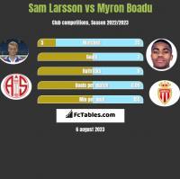 Sam Larsson vs Myron Boadu h2h player stats