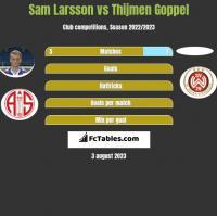 Sam Larsson vs Thijmen Goppel h2h player stats