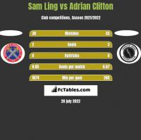 Sam Ling vs Adrian Clifton h2h player stats