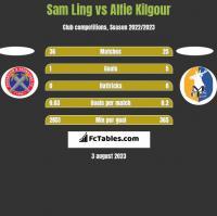 Sam Ling vs Alfie Kilgour h2h player stats
