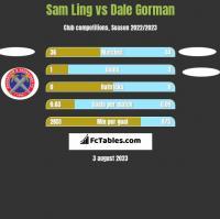 Sam Ling vs Dale Gorman h2h player stats