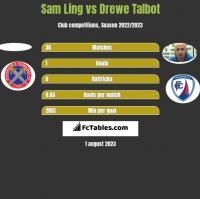 Sam Ling vs Drewe Talbot h2h player stats