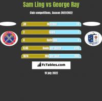 Sam Ling vs George Ray h2h player stats