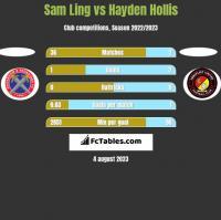 Sam Ling vs Hayden Hollis h2h player stats
