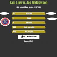Sam Ling vs Joe Widdowson h2h player stats