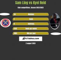 Sam Ling vs Kyel Reid h2h player stats