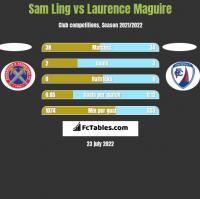 Sam Ling vs Laurence Maguire h2h player stats