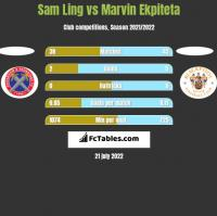 Sam Ling vs Marvin Ekpiteta h2h player stats