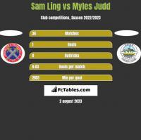 Sam Ling vs Myles Judd h2h player stats