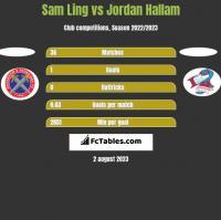 Sam Ling vs Jordan Hallam h2h player stats
