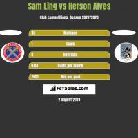 Sam Ling vs Herson Alves h2h player stats