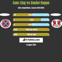 Sam Ling vs Daniel Happe h2h player stats