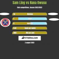 Sam Ling vs Nana Owusu h2h player stats