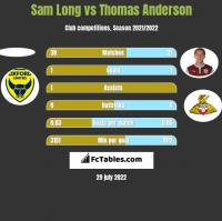Sam Long vs Thomas Anderson h2h player stats