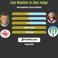 Sam Mantom vs Alan Judge h2h player stats