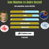 Sam Mantom vs Andre Dozzell h2h player stats