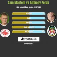Sam Mantom vs Anthony Forde h2h player stats