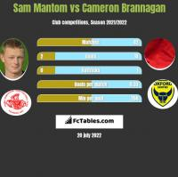 Sam Mantom vs Cameron Brannagan h2h player stats