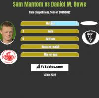 Sam Mantom vs Daniel M. Rowe h2h player stats