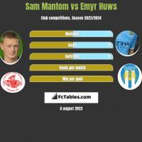 Sam Mantom vs Emyr Huws h2h player stats
