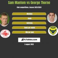 Sam Mantom vs George Thorne h2h player stats
